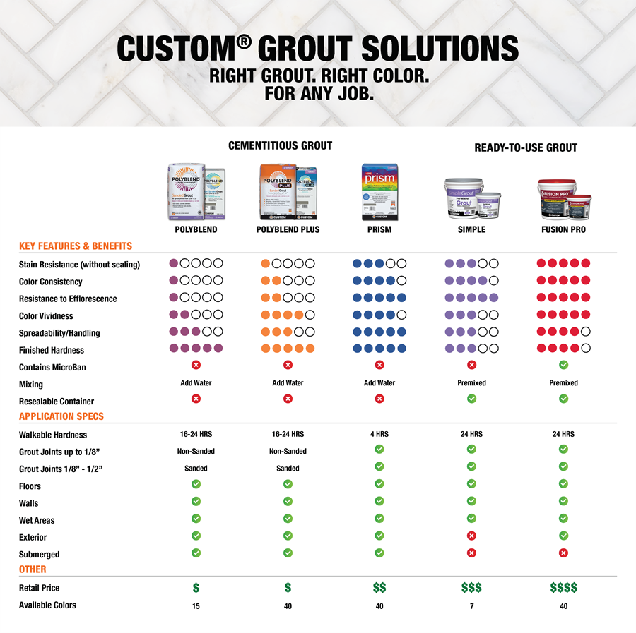 Custom Grout Solutions Buying Guide